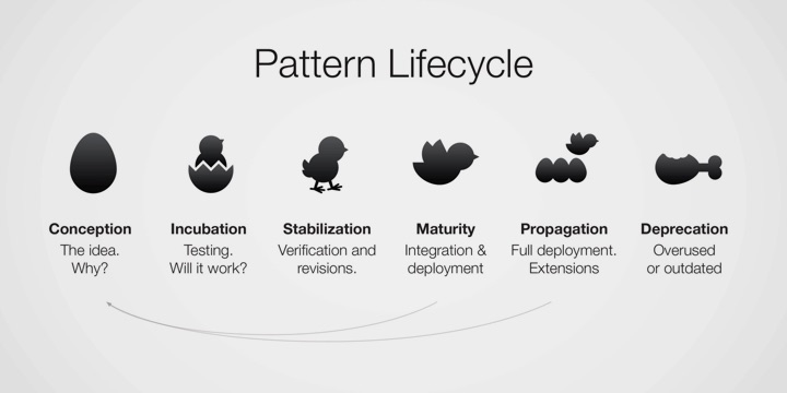 Design Pattern Lifecycle